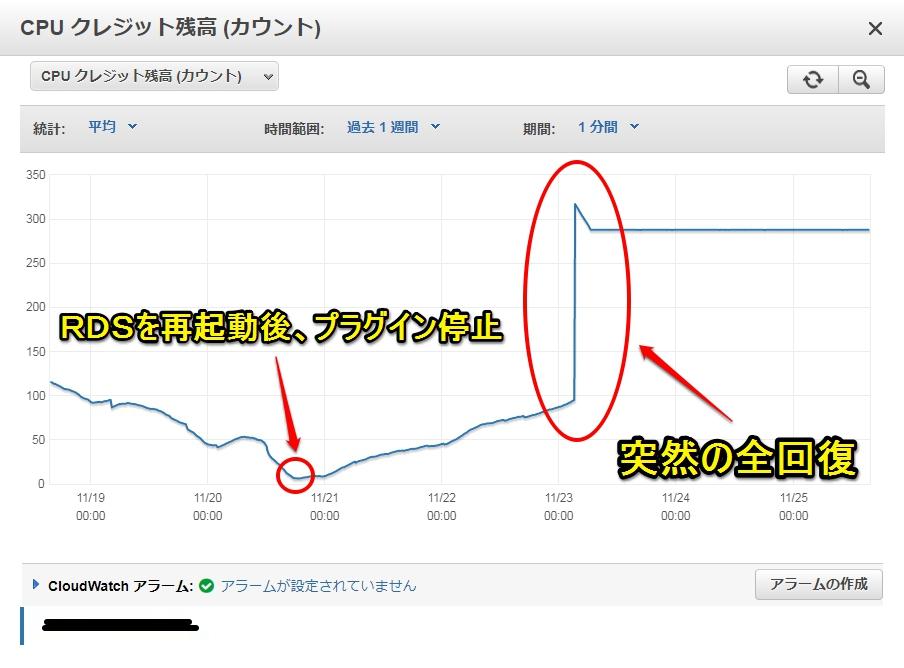 【AWS RDS】CPUクレジット残高(カウント)